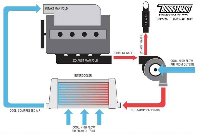 What Does An Intercooler Do  Know How To Improve Fuel