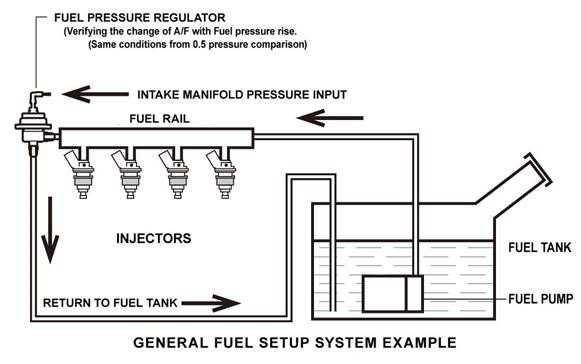Phenomenal General Fuel Pump Diagram Basic Electronics Wiring Diagram Wiring 101 Eumquscobadownsetwise Assnl