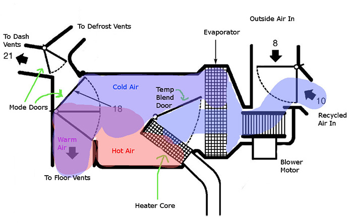 why is my car heater blowing cold air? simple ways to know what\u0027s Canine Heat Diagrams how does a car heater work?