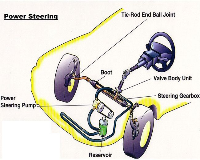 Power Steering Diagram Wiring Schematic Diagram