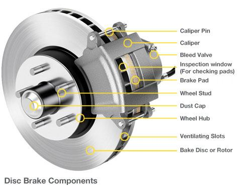 Grinding Noise When Braking >> Grinding Noise When Braking Where It Comes From And Why You Should