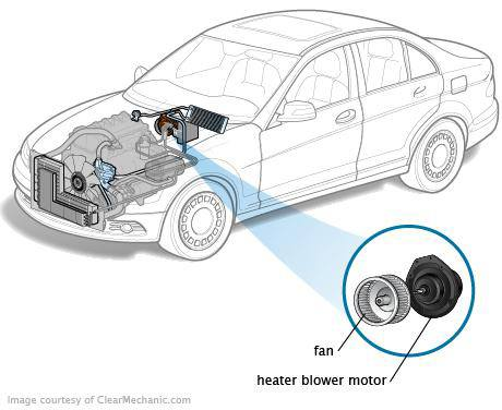 The first step to solve the issue is locating the air conditioner fan assembly. The blower motor is present in the heater case or AC duct housing assembly.
